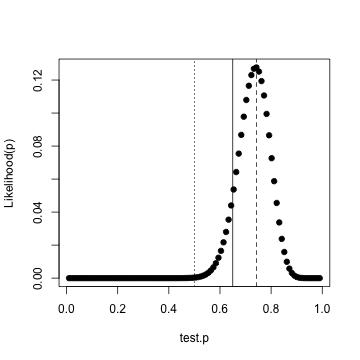 plot of chunk PosteriorLikelihood